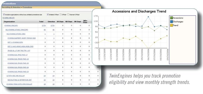 TwinEngines helps you track promotion, eligibility and view monthly strength trends.